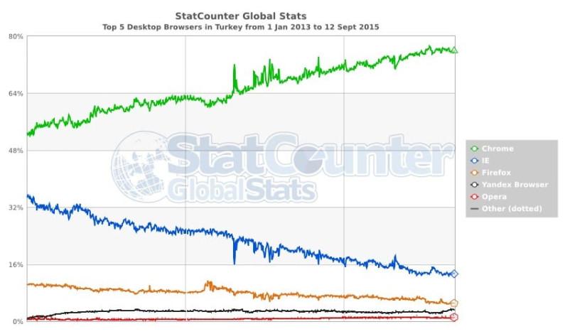 Yandex'in kullanımı hepi topu yüzde bir arttı